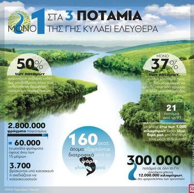 Μόνο 1 στα 3 ποτάμια της Γης κυλάει ελεύθερα