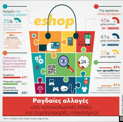 Ραγδαίες αλλαγές: Οι καταναλωτικές τάσει...