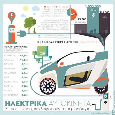 Ηλεκτρικά αυτοκίνητα: Δείτε που κυκλοφορούν τα περισσότερα