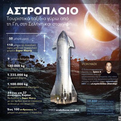 Αστρόπλοιο: Τουριστικά ταξίδια γύρω από τη Γη, στη Σελήνη και στον Άρη
