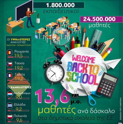 ΕΕ: Για κάθε δάσκαλο αντιστοιχούν 13,6 μ...