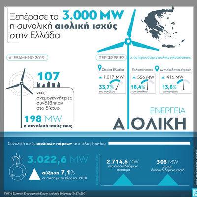 Αιολική ενέργεια: Ξεπέρασε τα 3.000 MW η συνολική ισχύς στην Ελλάδα