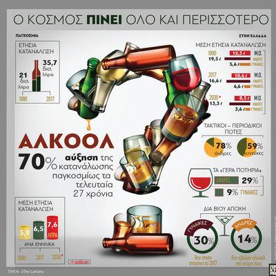 Αλκοόλ: Ο κόσμος πίνει όλο και περισσότερο
