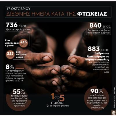 Οι φτωχοί του κόσμου - Διεθνής ημέρα κατά της φτώχειας