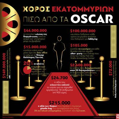 Όσκαρ: Χορός εκατομμυρίων για τη διοργάνωση