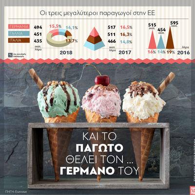 Ευρωπαϊκή Ένωση: Και το παγωτό θέλει τον ...Γερμανό του!