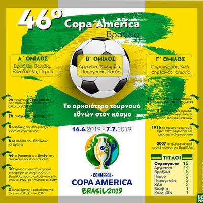 46o Copa America: Το αρχαιότερο τουρνουά εθνών στον κόσμο