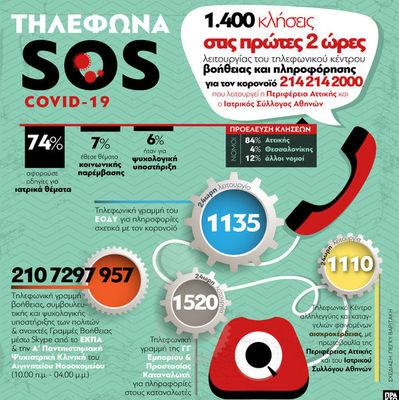 Τηλέφωνα SOS για τον κορωνοϊό - Για ενημέρωση και πληροφόρηση