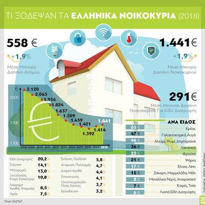 Οι μηνιαίες δαπάνες των νοικοκυριών στην Ελλάδα