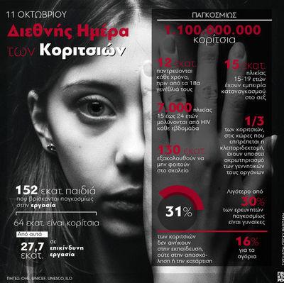 Day of the girl - Διεθνής Ημέρα Κοριτσιών