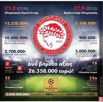 Ολυμπιακός - Δύο βήματα αξίας 26.358.000 ευρώ!