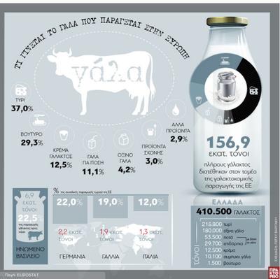 Τι γίνεται το γάλα που παράγεται στην Ευρώπη