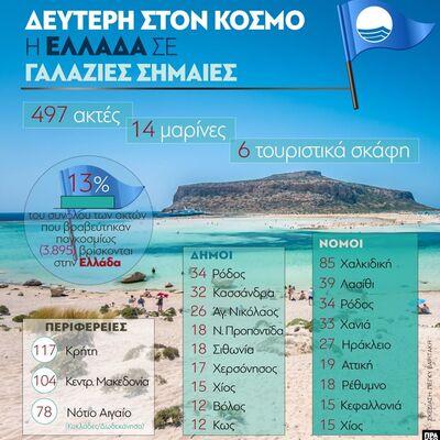 Γαλάζιες Σημαίες : Δεύτερη στον κόσμο η Ελλάδα