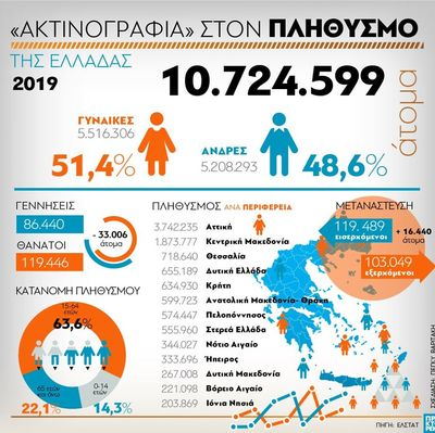 Ο Ελληνικός πληθυσμός το 2019