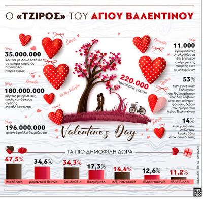 Άγιος Βαλεντίνος : Ο τζίρος της γιορτής των ερωτευμένων
