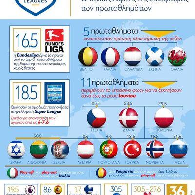Ευρωπαϊκό ποδόσφαιρο: Ο οδικός χάρτης της επιστροφής των πρωταθλημάτων