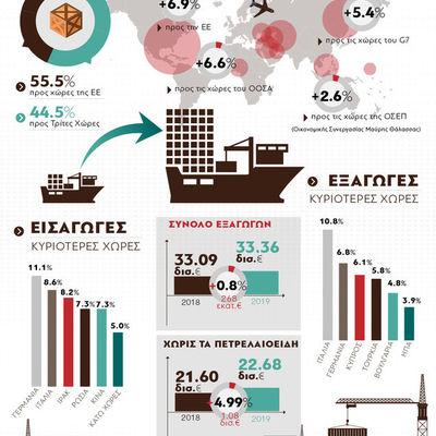 Ελληνικές εξαγωγές: Ιστορικό ρεκόρ