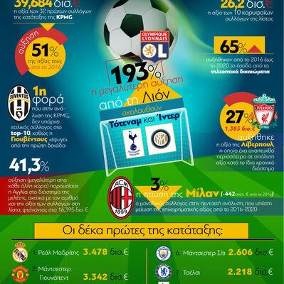 Ποδόσφαιρο: Οι 10 πρώτες ομάδες της Ευρώπης