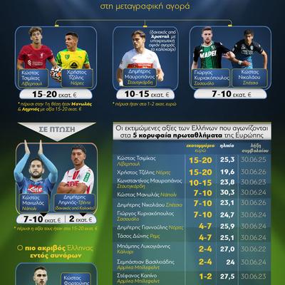 Ποδόσφαιρο: Οι πιο ακριβοί Έλληνες παίκτες