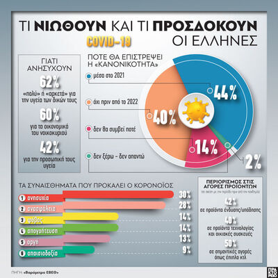 COVID-19: Τι νιώθουν και τι προσδοκούν οι Έλληνες