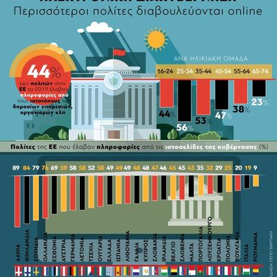Ηλεκτρονική Διακυβέρνηση: Περισσότεροι πολίτες διαβουλεύονται online στην ΕΕ
