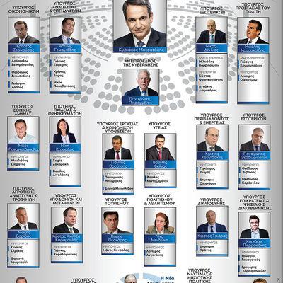 Yπουργικό συμβούλιο:Τα πρόσωπα της νέας κυβέρνησης