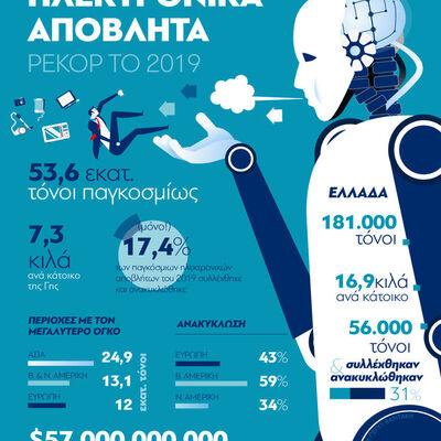 Ηλεκτρονικά απόβλητα: Ρεκόρ το 2019