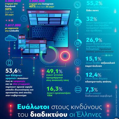 Διαδίκτυο: Ευάλωτοι στους κινδύνους οι Έλληνες