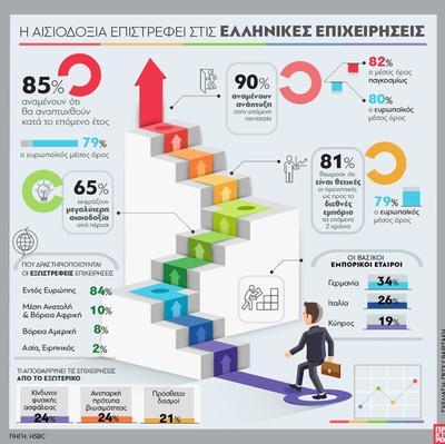 Ελληνικές επιχειρήσεις: Αισιοδοξία για το μέλλον