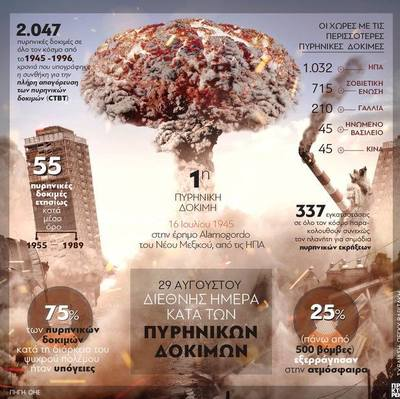 2.000 Πυρηνικές δοκιμές από το 1945 έως το 1996