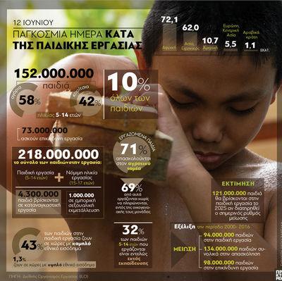 12 Ιουνίου- Παγκόσμια Ημέρα κατά της Παιδικής Εργασίας