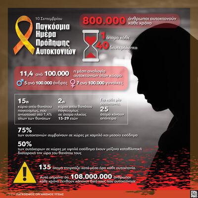 10 Σεπτεμβρίου: Παγκόσμια Ημέρα Πρόληψης...