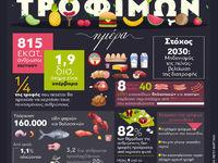 Παγκόσμια Ημέρα Τροφίμων - Οι υπέρβαροι και οι πεινασμένοι