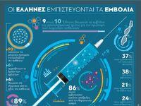 Έρευνα:Οι Έλληνες εμπιστεύονται τα εμβόλια