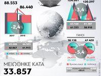 Γεννήσεις - θάνατοι το 2018 στην Ελλάδα