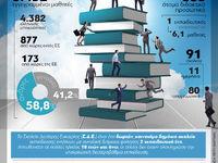 Σχολεία Δεύτερης Ευκαιρίας στην Ελλάδα