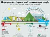 Παραγωγή ενέργειας από ανανεώσιμες πηγές- Στις πρώτες εννέα θέσεις παγκοσμίως η Ελλάδα