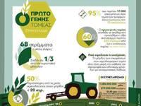 Ο πρωτογενής τομέας στην Ελλάδα