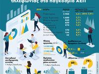 Κινητή τηλεφωνία - Η συμβολή της στο παγκόσμιο ΑΕΠ