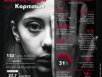 Day of the girl - Διεθνής Ημέρα Κοριτσιών