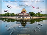 Κίνα: Σύντομα ο κορυφαίος τουριστικός προορισμός παγκοσμίως
