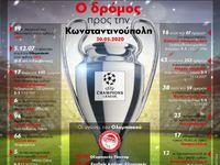 Champions League: O δρόμος προς την Κωνσταντινούπολη