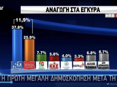 Σχεδόν 11 μονάδες οι διαφορά ΣΥΡΙΖΑ-ΝΔ σ...