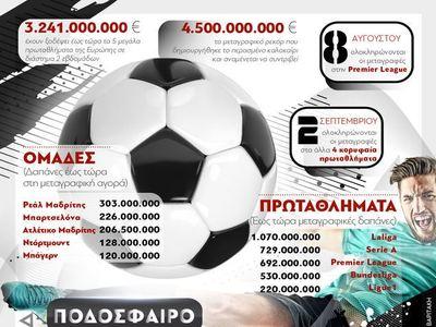 Ποδόσφαιρο:Η μεταγραφική αγορά στα Top5 ευρωπαϊκά πρωταθλήματα