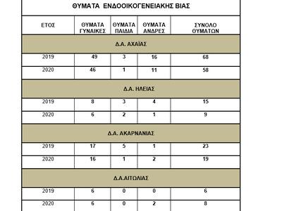 Κι όμως, σε, Ηλεία, Αχαία και Δυτική Ελλάδα μειώθηκαν τα περιστατικά ενδοοικογενειακής βίας, στην καραντίνα!