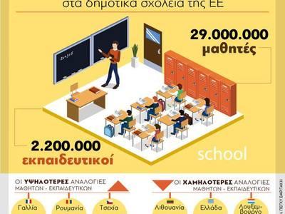 Δεκαπέντε μαθητές ανά δάσκαλο στα δημοτικά σχολεία της Ε. Ε.