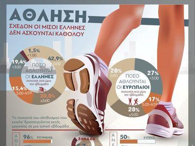 Άθληση: Σχεδόν οι μισοί Έλληνες δεν ασκούνται καθόλου
