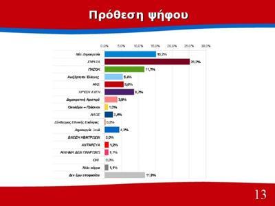 Προβάδισμα 10 μονάδων στο ΣΥΡΙΖΑ δίνει Πανελλαδική έρευνα του Πανεπιστημίου Πατρών - Πως διαμορφώνεται η νέα Βουλή-Τι σκέπτονται οι ψηφοφόροι