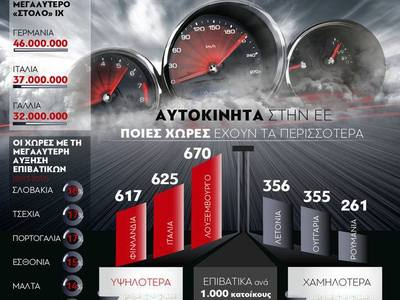 Αυτοκίνητα στην Ε.Ε. - Οι χώρες με τα περισσότερα Ι.Χ.