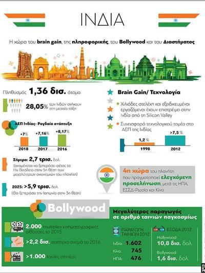 Ινδία: Η χώρα του brain gain, της πληροφορικής, του Bollywood και του Διαστήματος
